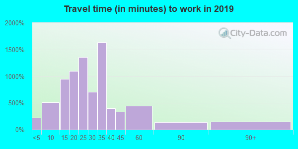 33928 zip code travel time to work (commute)