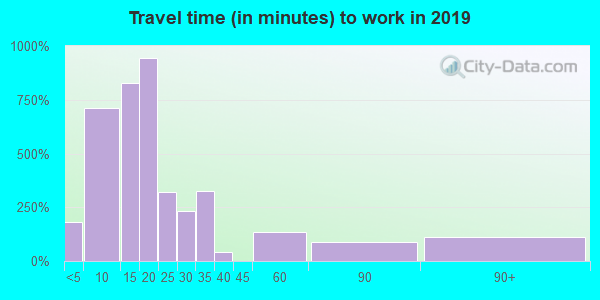 34103 zip code travel time to work (commute)
