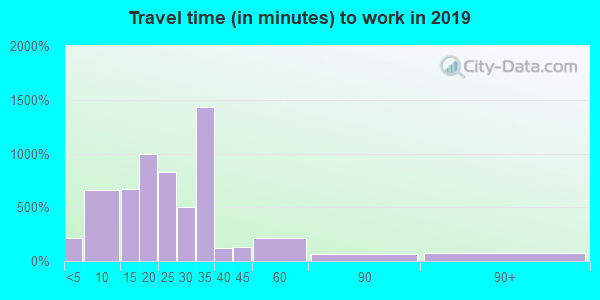 34114 zip code travel time to work (commute)