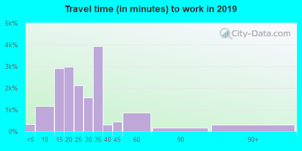 34135 zip code travel time to work (commute)