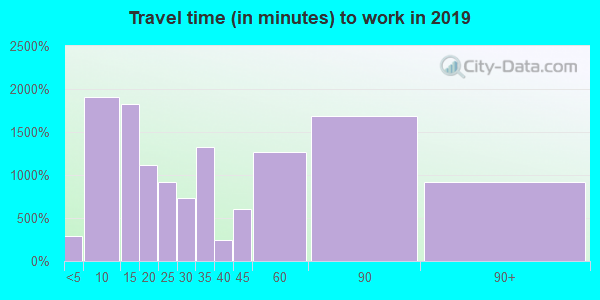 34142 zip code travel time to work (commute)