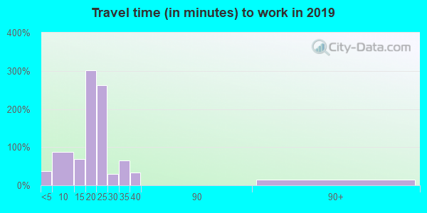 34201 zip code travel time to work (commute)