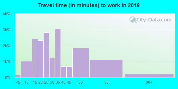 34221 zip code travel time to work (commute)