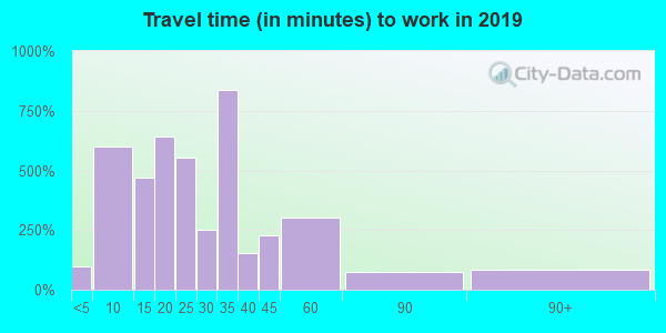 34223 zip code travel time to work (commute)