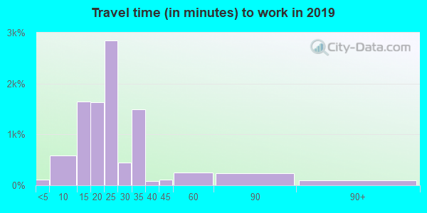 34237 zip code travel time to work (commute)