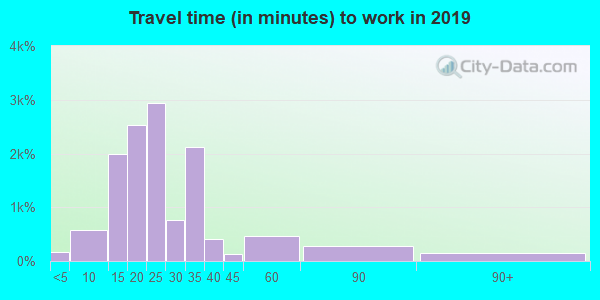 34243 zip code travel time to work (commute)