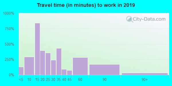 34453 zip code travel time to work (commute)