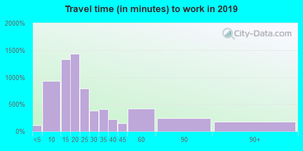 34474 zip code travel time to work (commute)