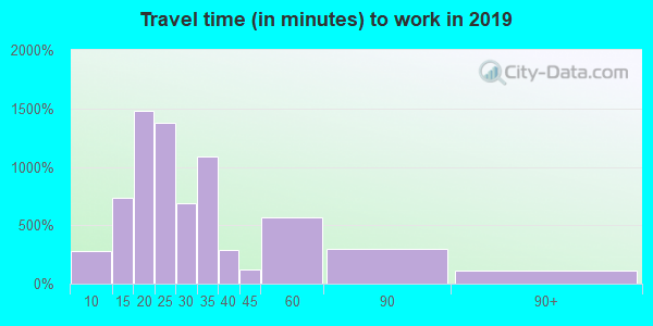 34476 zip code travel time to work (commute)