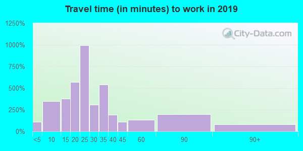 34481 zip code travel time to work (commute)
