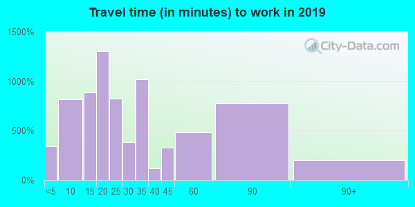 34601 zip code travel time to work (commute)