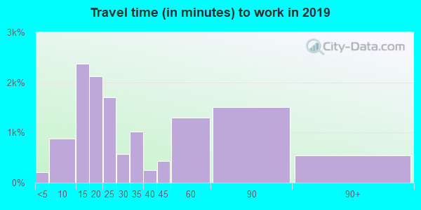 34608 zip code travel time to work (commute)