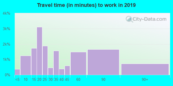 34609 zip code travel time to work (commute)