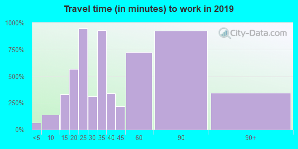 34610 zip code travel time to work (commute)