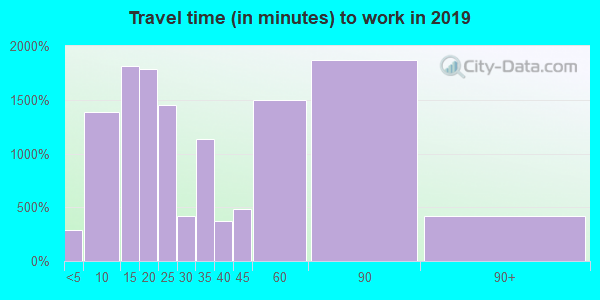 34653 zip code travel time to work (commute)