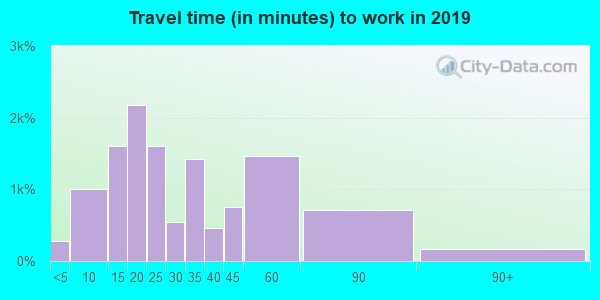 34684 zip code travel time to work (commute)