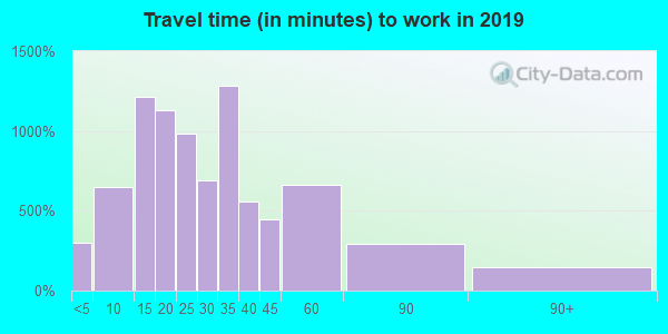 34695 zip code travel time to work (commute)
