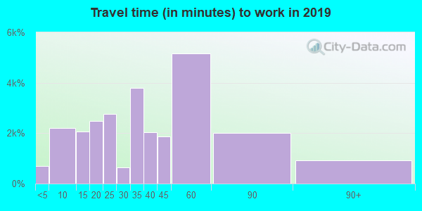 34711 zip code travel time to work (commute)