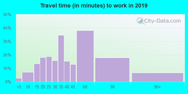 34746 zip code travel time to work (commute)