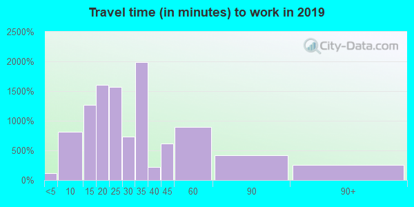 34747 zip code travel time to work (commute)