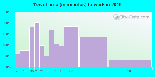 34756 zip code travel time to work (commute)
