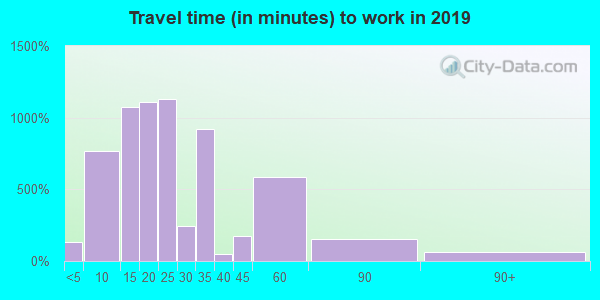 34785 zip code travel time to work (commute)
