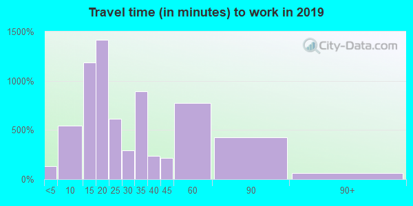 34950 zip code travel time to work (commute)
