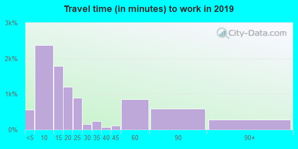 35055 zip code travel time to work (commute)