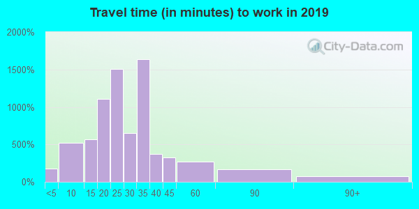 35071 zip code travel time to work (commute)