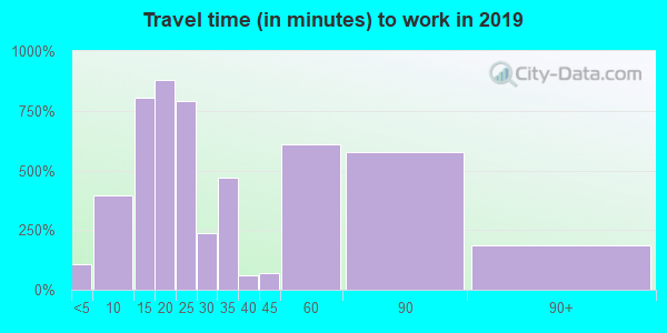 35077 zip code travel time to work (commute)