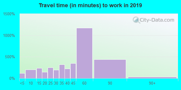 35079 zip code travel time to work (commute)