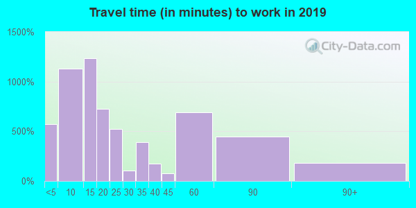 35150 zip code travel time to work (commute)