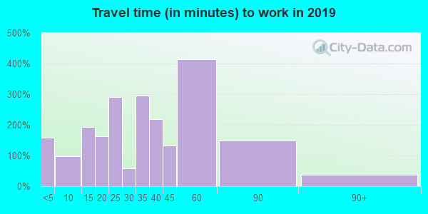 35175 zip code travel time to work (commute)