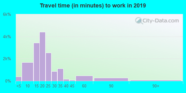 35209 zip code travel time to work (commute)