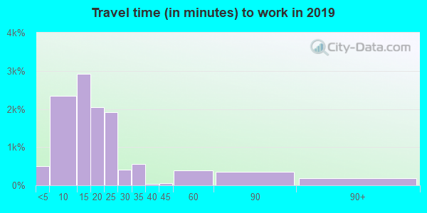 35401 zip code travel time to work (commute)