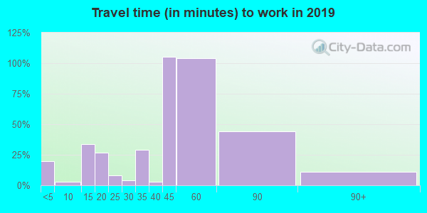 35443 zip code travel time to work (commute)