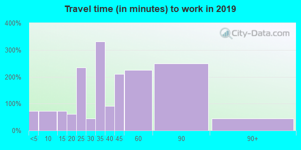 35546 zip code travel time to work (commute)
