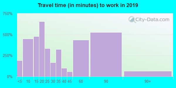 35555 zip code travel time to work (commute)