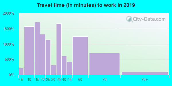 35611 zip code travel time to work (commute)