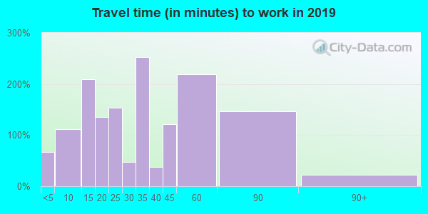 Travel time to work (commute) in zip code 35616
