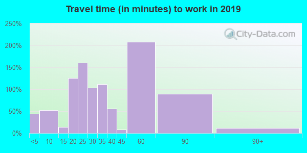35621 zip code travel time to work (commute)