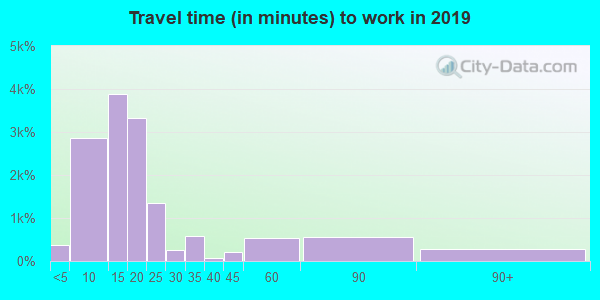 35630 zip code travel time to work (commute)