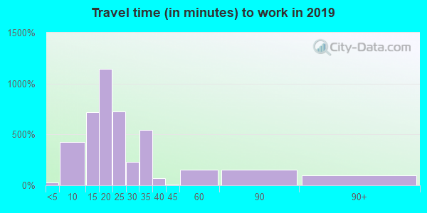 35634 zip code travel time to work (commute)