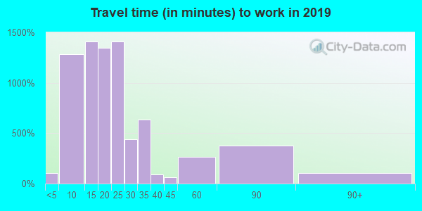 35661 zip code travel time to work (commute)