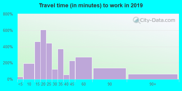 35673 zip code travel time to work (commute)