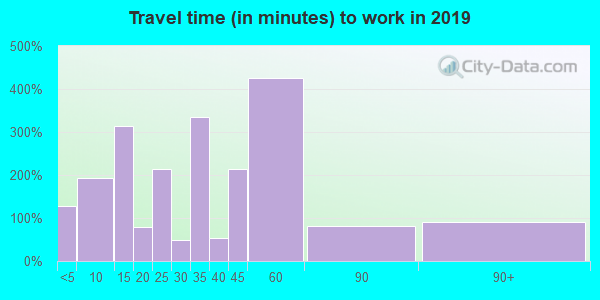 35747 zip code travel time to work (commute)