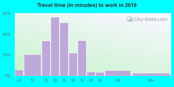 35758 zip code travel time to work (commute)