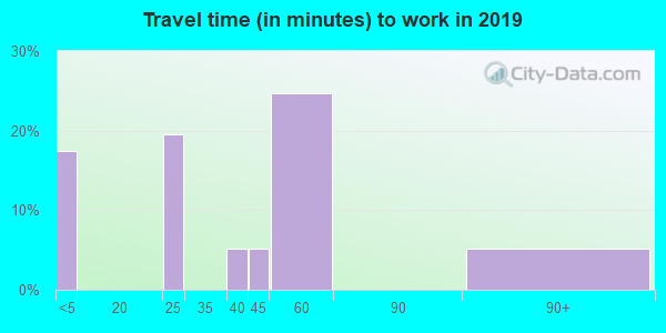 35766 zip code travel time to work (commute)