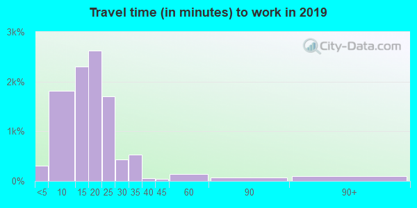 35801 zip code travel time to work (commute)