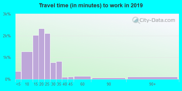 35802 zip code travel time to work (commute)